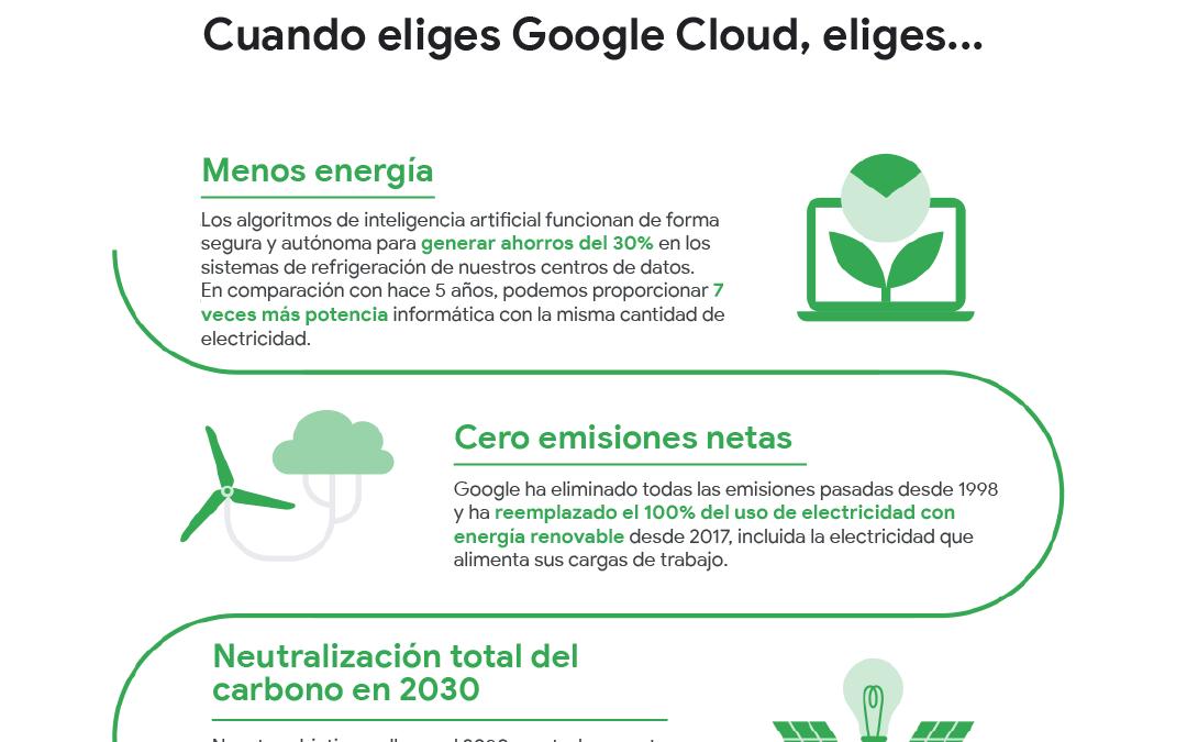 Google va por 'nube' libre de carbono para 2030