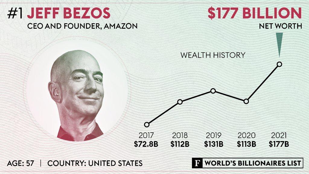 Jeff Bezos suma cuatro años como el más rico del mundo