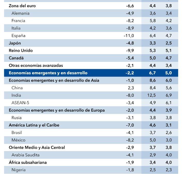 FMI prevé crecimiento de 5% para México en 2021
