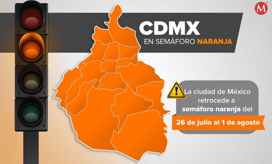 CDMX y Edomex regresan a semáforo naranja